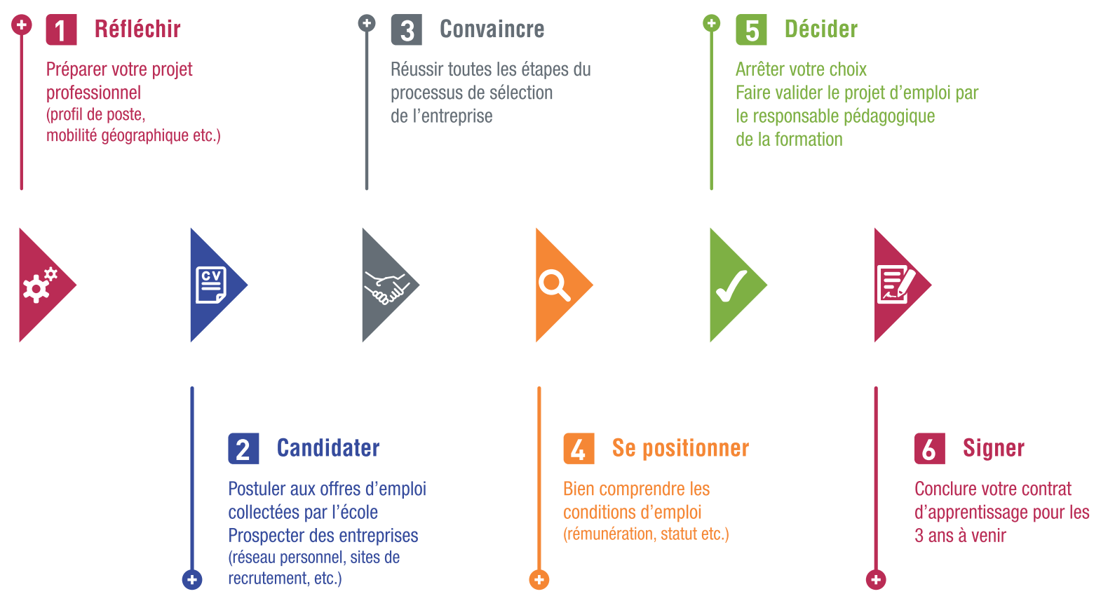 Etapes du contrat d'apprentissage