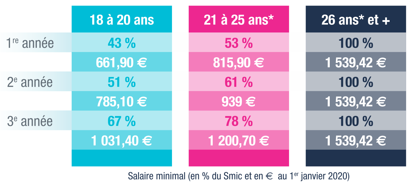 Remuneration apprentissage